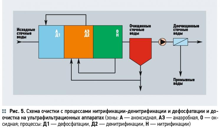Вода схема сточных вод